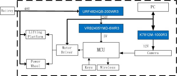 URF4824QB-200WR3 logistieke applicatie