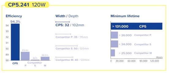 CP5.241 met 120W