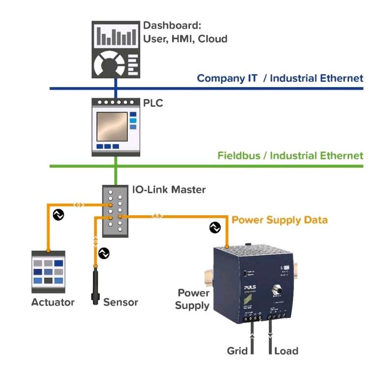 QT40 in een bestaande IO-Link