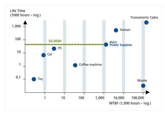 vergelijking van mtbf en service
